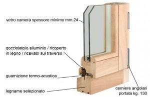 Sezione di un serramento in legno